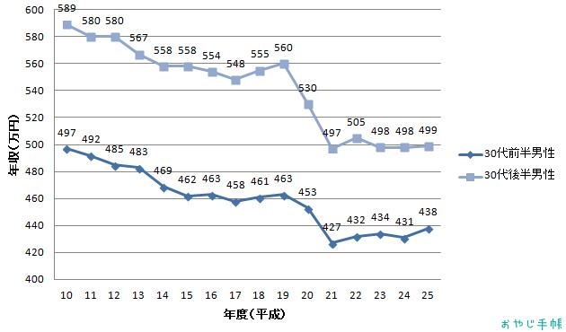 30代サラリーマンのお小遣いと平均年収