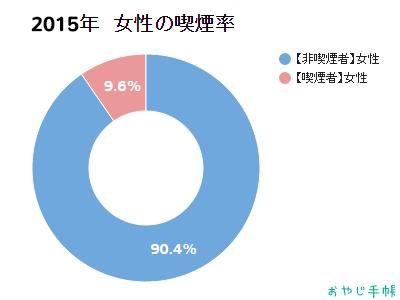 日本人の喫煙割合