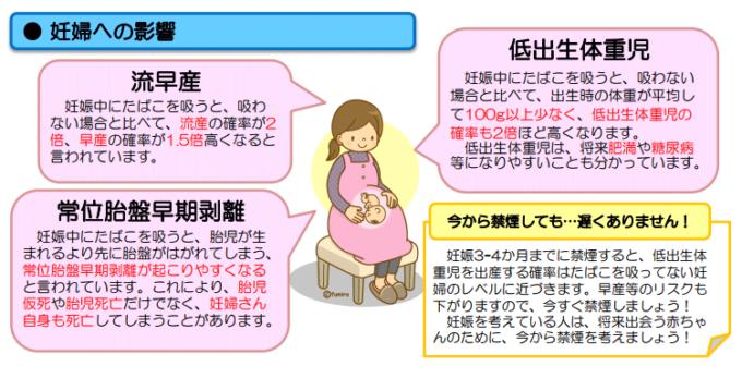 タバコによる流産・早産の確率