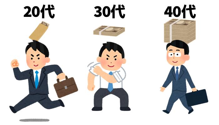 年齢別の貯金額