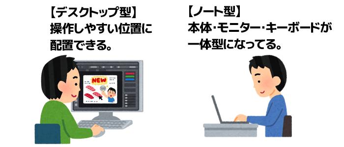 パソコンの配置