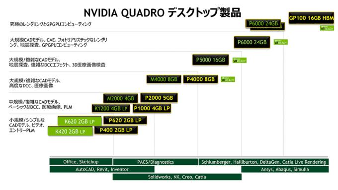 Quadroシリーズの性能表